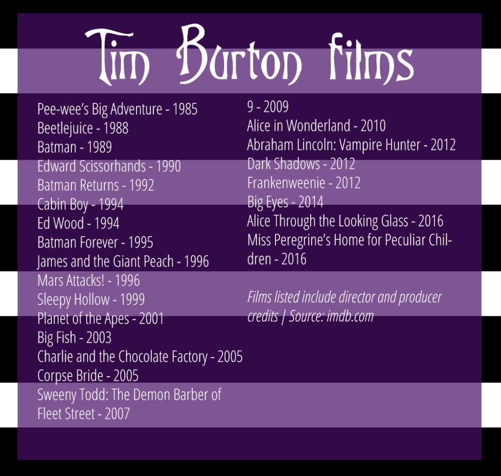 timeburtonfilms